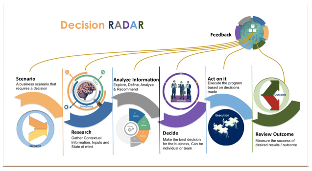 Decision Radar graphic